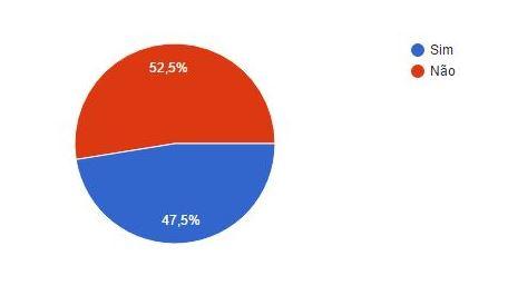 52,5% não sabem quais pacientes estão com manutenção em atraso