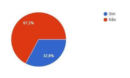 67,2% das clínicas não sabem quantos novos pacientes têm mensalmente