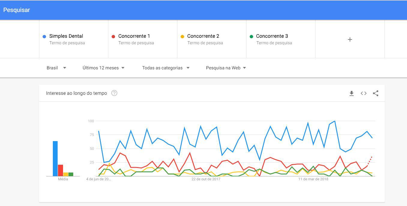 Gráfico dos resultados de busca